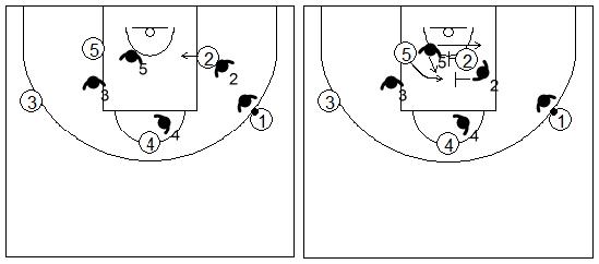 Gráficos de baloncesto que recogen la defensa de equipo del bloqueo indirecto de pequeño a grande negando la línea de fondo
