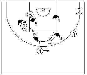 Gráfico de baloncesto que recoge la defensa de equipo del bloqueo indirecto en la línea de fondo utilizando la defensa de perímetro para frenar el curl