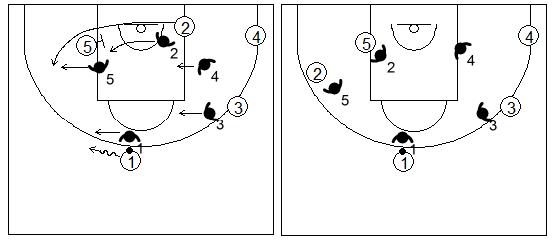 Gráficos de baloncesto que recogen la defensa de equipo del bloqueo indirecto en la línea de fondo utilizando el cambio defensivo
