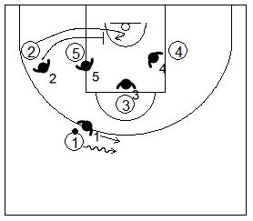 Gráfico de baloncesto que recoge la defensa de equipo del bloqueo indirecto en la línea de fondo con opción de bloqueo en los dos postes bajos para un tirador que comienza en el perímetro