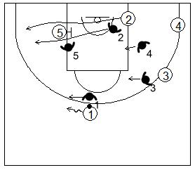 Gráfico de baloncesto que recoge la defensa de equipo del bloqueo indirecto en la línea de fondo cortando el bloqueo si es puesto cerca de ella