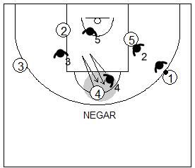 Gráfico de baloncesto que recoge la defensa de equipo del bloqueo indirecto de pequeño a grande negando el poste alto tras un cambio defensivo