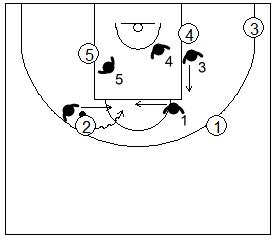 Gráfico de baloncesto que recoge la defensa de equipo del bloqueo indirecto vertical usando la ayuda del perímetro para frenar la penetración