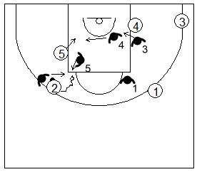 Gráfico de baloncesto que recoge la defensa de equipo del bloqueo indirecto vertical usando las ayudas para frenar la penetración