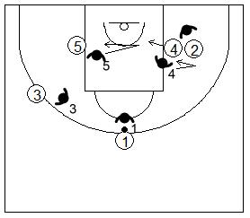 Gráfico de baloncesto que recoge la defensa de equipo del bloqueo indirecto utilizando la ayuda corta o la finta defensiva