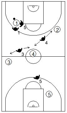 Gráfico de baloncesto que recoge la agresividad defensiva estableciendo un 2x1