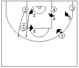Gráfico de baloncesto que recoge la defensa de equipo del bloqueo indirecto vertical cortando el bloqueo