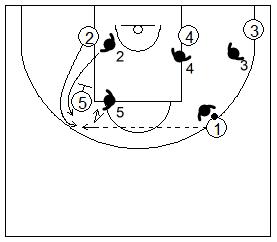 Gráfico de baloncesto que recoge la defensa de equipo del bloqueo indirecto vertical siguiendo al atacante