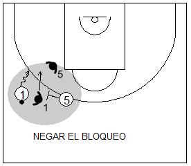 Gráfico de baloncesto que recoge la defensa de equipo del bloqueo directo y al defensor del bloqueador defendiendo la canasta