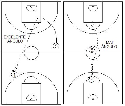 Gráficos de baloncesto que recogen la diferencia entre dar el pase con un buen ángulo o no