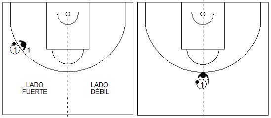 Gráficos de baloncesto que recogen un 1x1 en ataque del hombre con balón en un lado y en el centro del campo