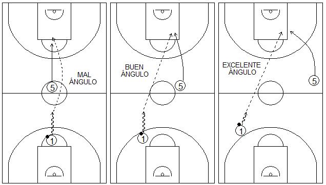 Gráficos de baloncesto que recogen uno de los principios básicos del ataque de equipo y tres situaciones en las que un atacante pasa a un compañero en tres diferentes ángulos