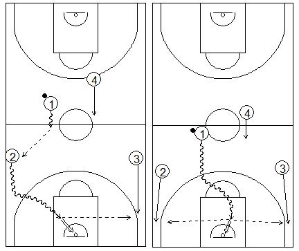Gráficos de baloncesto que recogen dos penetraciones de jugadores de perímetro cuando los pívots corren detrás del balón en una situación de contraataque
