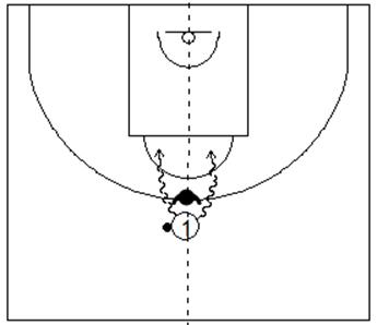 Gráfico de baloncesto que recoge uno de los principios básicos del ataque de equipo y a un atacante con balón en el eje central del campo