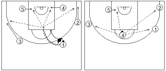 Gráfico de baloncesto que recoge uno de los principios básicos del ataque de equipo y a dos jugadores atacando desde el centro del campo