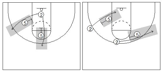 Gráficos de baloncesto que recogen uno de los principios básicos del ataque de equipo y diferentes ángulos de bloqueo indirecto
