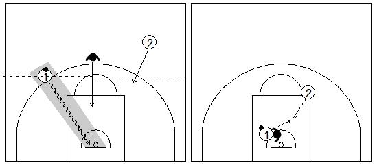 Gráficos de baloncesto que recogen una finalización en contraataque 2x1 con el atacante con balón delante del compañero y del defensor en una situación de contraataque