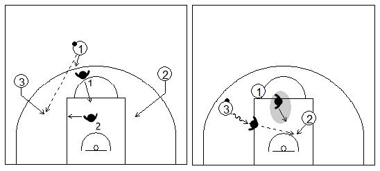 Gráficos de baloncesto que recogen una finalización en contraataque 3x2 con pase desde el centro al alero