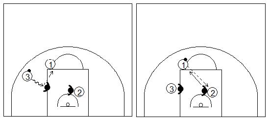 Gráficos de baloncesto que recogen una finalización en contraataque 3x2 con pase al centro