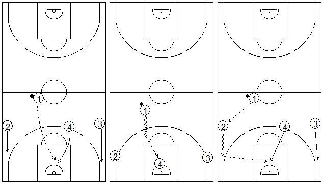 Gráficos de baloncesto que recogen diferentes pases para hacer llegar el balón a un pívot cortando por el centro de la zona en una situación de contraataque