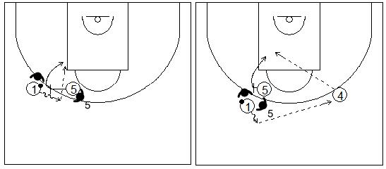 Gráficos de baloncesto que recogen uno de los principios básicos del ataque de equipo y dos opciones de pase para pasar a la continuación del bloqueador