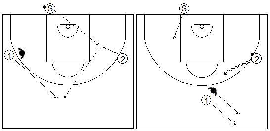Gráficos de baloncesto que recogen a un jugador sacando de fondo y pasando el balón a un atacante mientras otro corta hacia el centro en contraataque