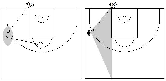 Gráficos de baloncesto que recogen a un jugador sacando de fondo y pasando a un compañero en contraataque que se abre a la banda