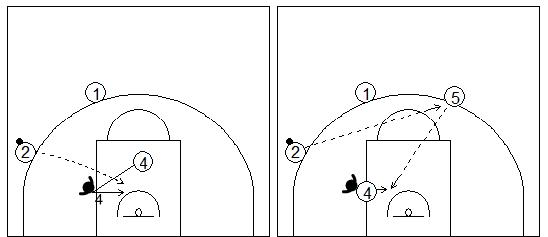 Gráficos de baloncesto que recogen a varios atacantes exteriores pasando el balón a un pívot dentro de la zona defendido por delante en una situación de contraataque