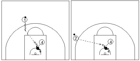 Gráficos de baloncesto que recogen a un jugador exterior pasando el balón a un pívot dentro de la zona con su defensor pegado en una situación de contraataque