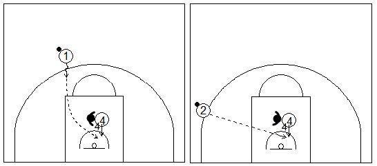 Gráficos de baloncesto que recogen a dos atacantes fuera de la línea de 3 pasando el balón a un pívot dentro de la zona defendido por delante en una situación de contraataque