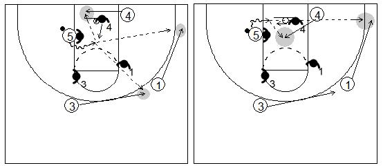 Gráficos de baloncesto que recogen el juego de equipo en el poste y el 1x1 del poste bajo y los movimientos de los otros cuatro
