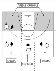 Gráfico que recoge el 1x1 en defensa y las zonas óptimas donde esta puede mantener el balón en la banda
