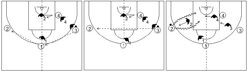 Gráficos de baloncesto que recogen el juego de equipo en el perímetro y un cambio de lado del balón