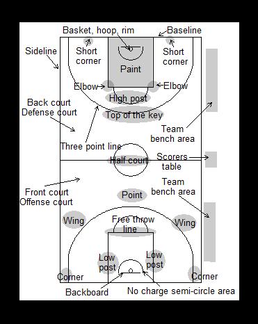 Gráfico de baloncesto que recoge un campo de baloncesto americano y el vocabulario de sus diferentes partes