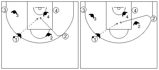 Gráficos de baloncesto que recogen el juego de equipo en el perímetro y el corte producido en el lado débil