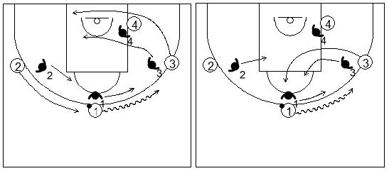 Gráficos de baloncesto que recogen el juego de equipo en el perímetro y los cortes realizados para mantener el espacio