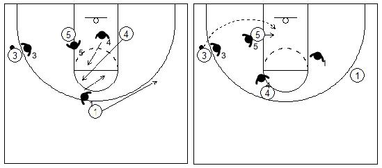 Gráficos de baloncesto que recogen el juego de equipo en el poste y el pase en lob contra una defensa por delante en el poste bajo