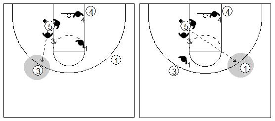 Gráficos de baloncesto que recogen el juego de equipo en el poste y los pases del poste bajo cuando recibe un 2x1
