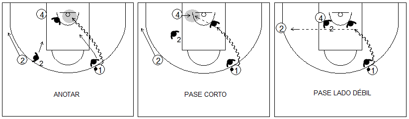 Gráficos de baloncesto que recogen el juego de equipo en el perímetro y una penetración a canasta