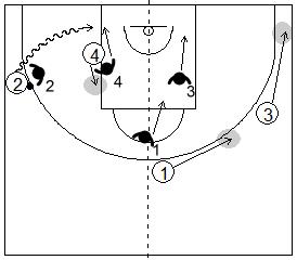 Gráfico de baloncesto que recoge el juego de equipo en el perímetro y una penetración lateral por la línea de fondo con un poste en el mismo lado
