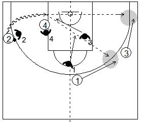 Gráfico de baloncesto que recoge el juego de equipo en el perímetro y una penetración lateral por la línea de fondo con dos defensores ayudando