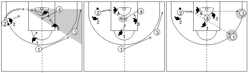 Gráficos de baloncesto que recogen el juego de equipo en el perímetro y una penetración lateral por la línea de fondo