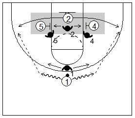 Gráfico de baloncesto que recoge el juego de equipo en el bloqueo indirecto con dos bloqueos con opción de un pequeño de salir a un lado y al otro