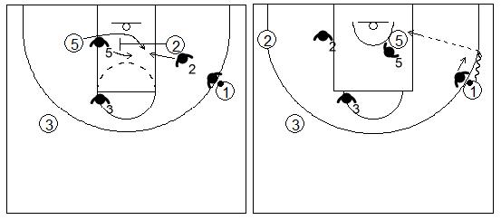 Gráfico de baloncesto que recoge el bloqueo indirecto box to box y el 1x1 contra un defensor que pasa por arriba