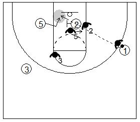 Gráfico de baloncesto que recoge el bloqueo indirecto box to box y el pase en lob contra un defensor que se adelanta a pasar el bloqueo