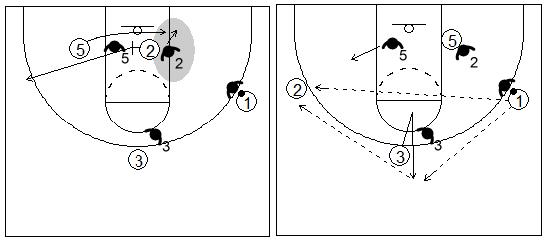 Gráfico de baloncesto que recoge el bloqueo indirecto box to box y el ataque 1x1 exterior contra una defensa que cambia