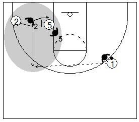 Gráfico de baloncesto que recoge un bloqueo indirecto donde el receptor del bloqueo se aleja de su defensor