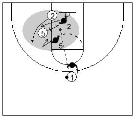 Gráfico de baloncesto que recoge un bloqueo indirecto donde el defensor del bloqueador ayuda por el lado del balón