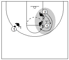 Gráfico de baloncesto que recoge un bloqueo indirecto y al defensor del receptor del bloqueo siguiéndole