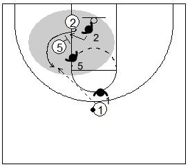 Gráfico de baloncesto que recoge un bloqueo indirecto donde el defensor pasa por debajo del bloqueo saliendo el atacante con ventaja hacia el balón